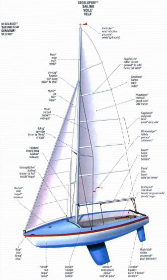 lexikon_segelboot_de_en_fr_es